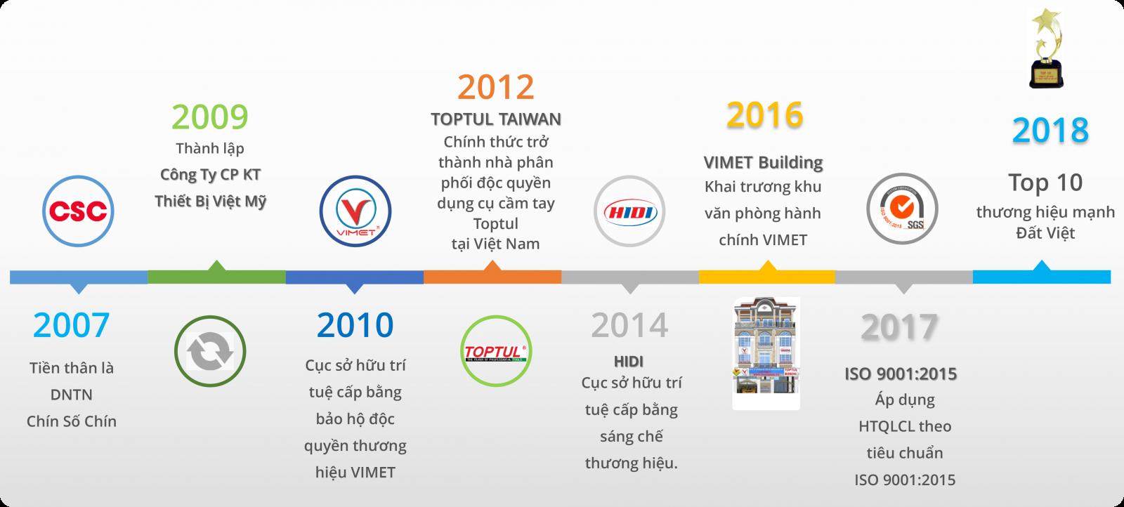 Lịch sử hình thành Vimet